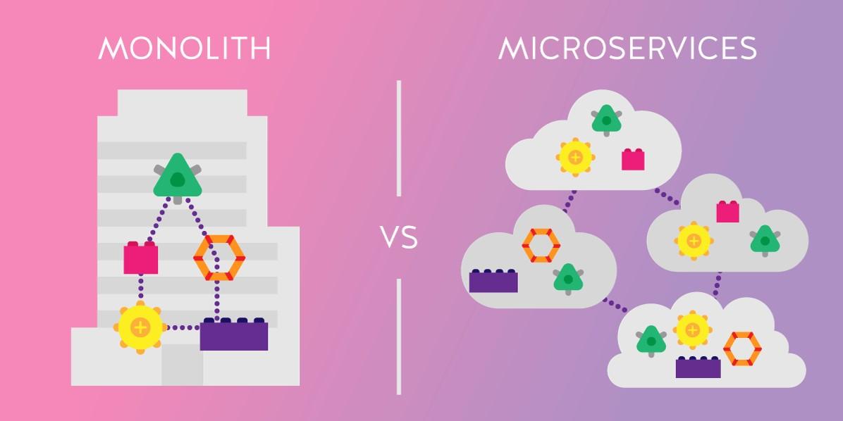 Монолитная vs Микросервисная архитектура