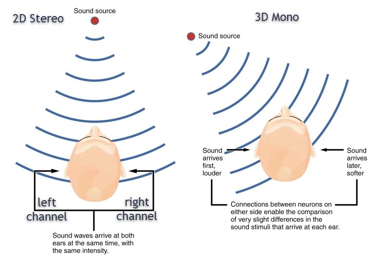 Рис. 8. Spatial Audio (3D аудио)