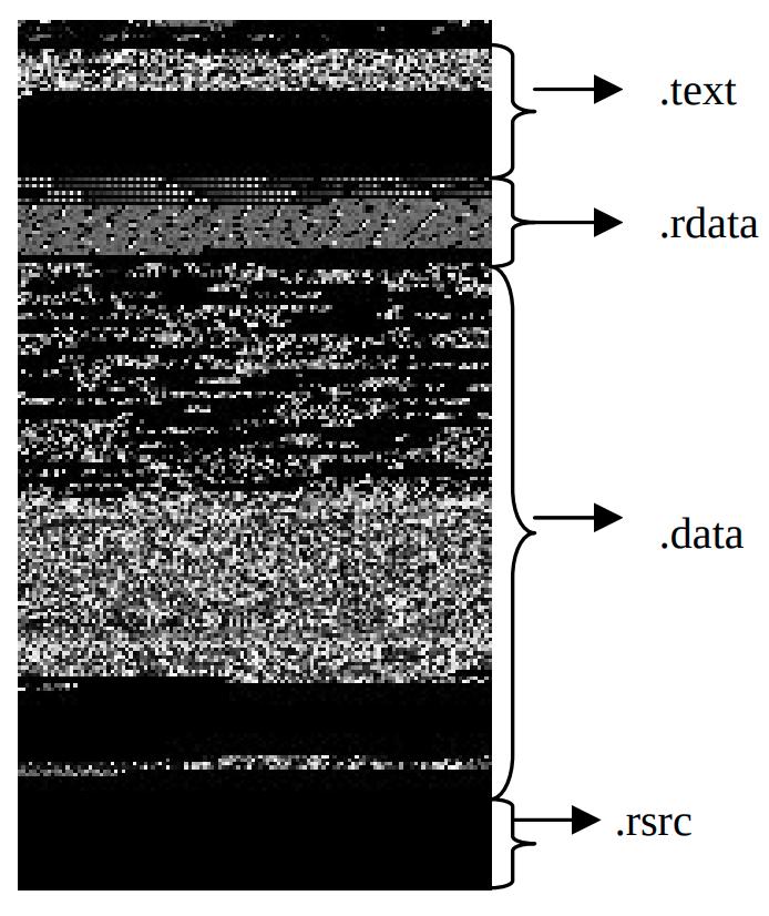 "Соответствующее изображение из публикации <a href=""https://www.researchgate.net/publication/228811247_Malware_Images_Visualization_and_Automatic_Classification"" target=""_blank"" rel=""noopener noreferrer nofollow"">Malware Images: Visualization and Automatic Classification</a>"