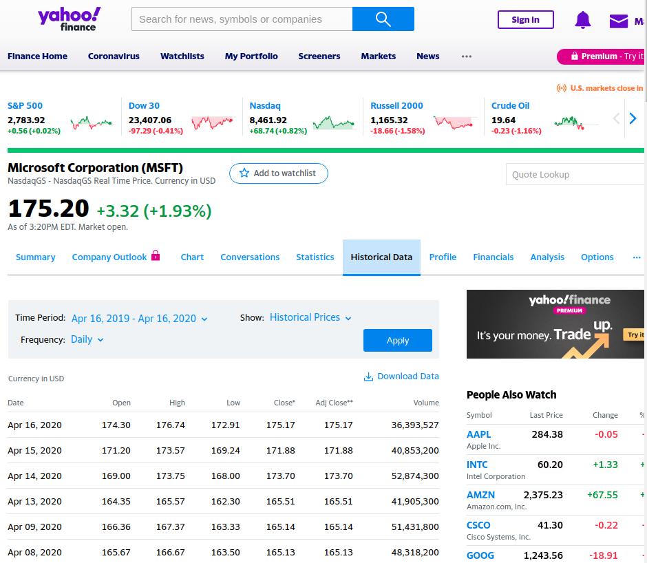 Cтраница Historical Data на Yahoo Finance