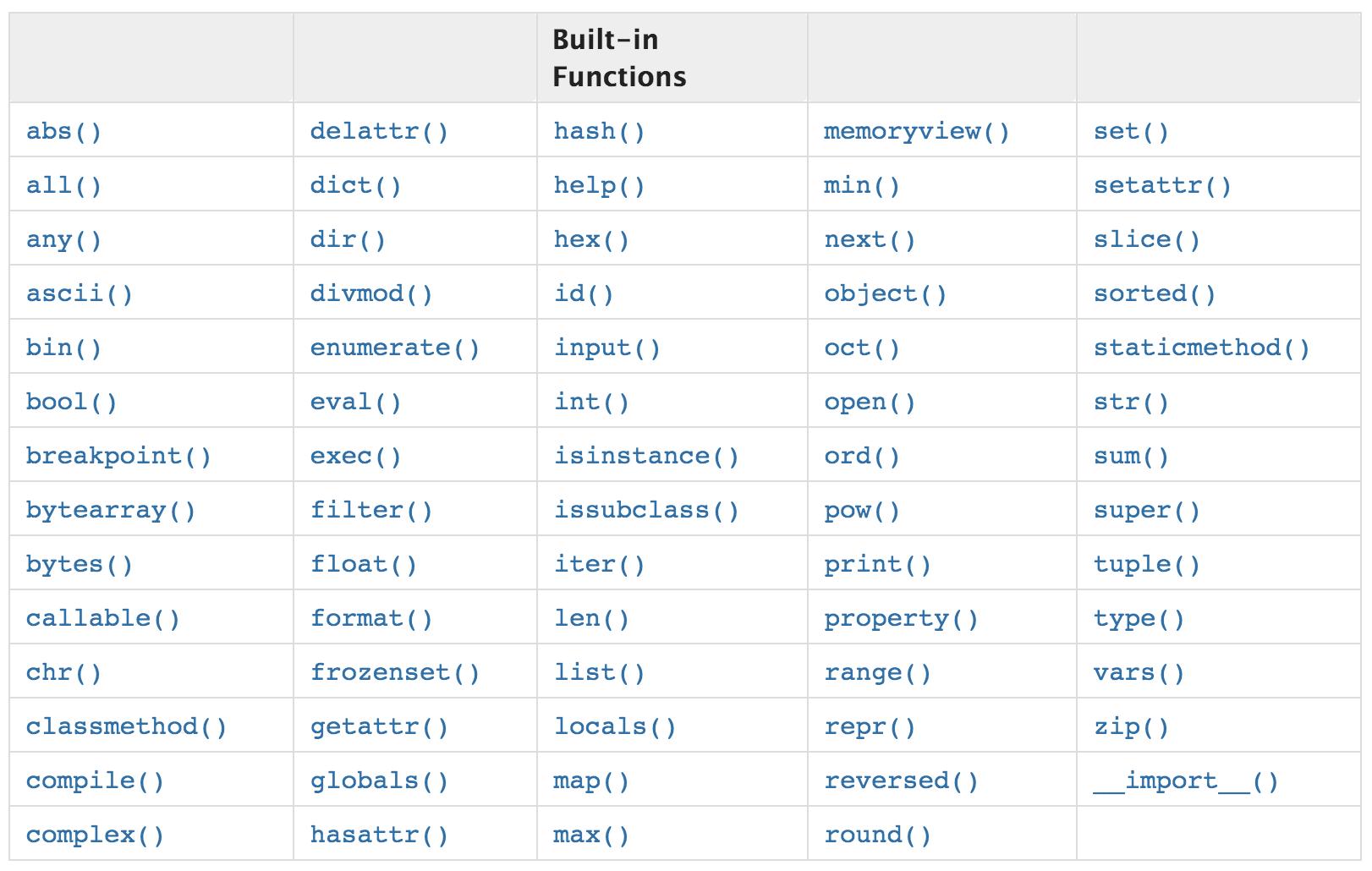 "<a href=""https://docs.python.org/3/library/functions.html"" target=""_blank"" rel=""noopener noreferrer nofollow"">Список встроенных функций Python 3</a>"
