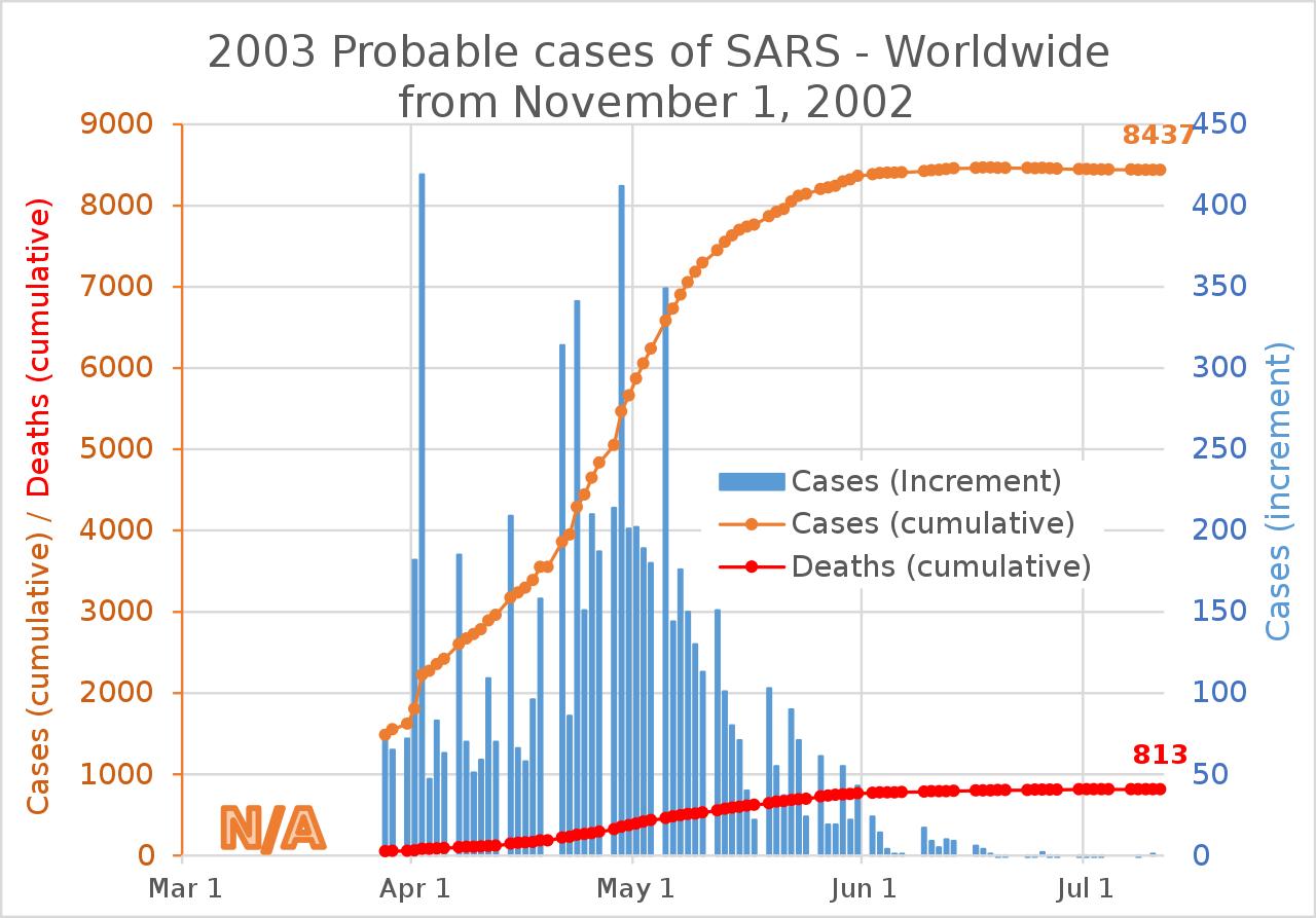 Временные зависимости распространения атипичной пневмонии (SARS) в 2003 г.