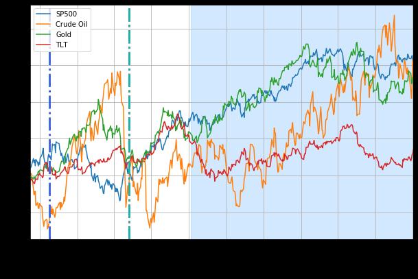 Кривые совокупной доходности с ноября 2002 г. по июль 2004 г. (более широкий интервал)