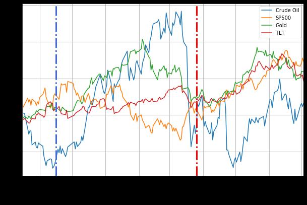 Кривые совокупной доходности с ноября 2002 г. по июль 2003 г. во время распространения SARS
