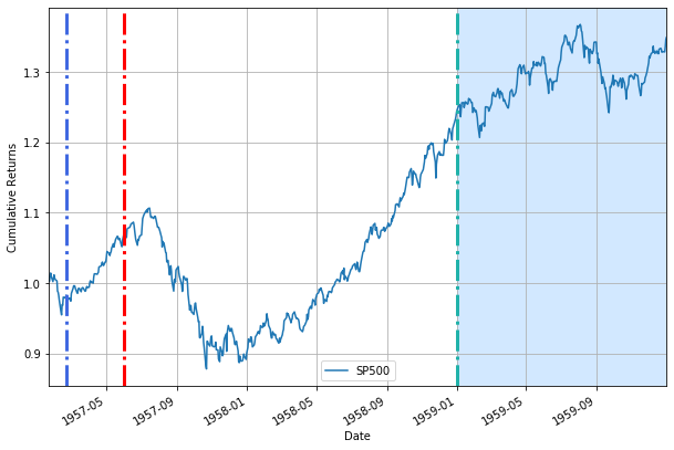Совокупная доходность для S&P500 во время распространения азиатского гриппа (H2N2)