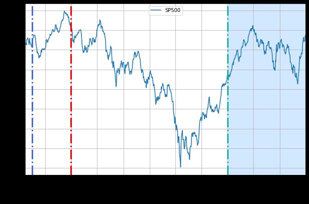 Совокупная доходность для S&P500 во время распространения гонконгского гриппа (H3N2)