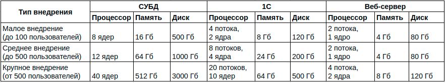 Рекомендуемые параметры с сайта 1С