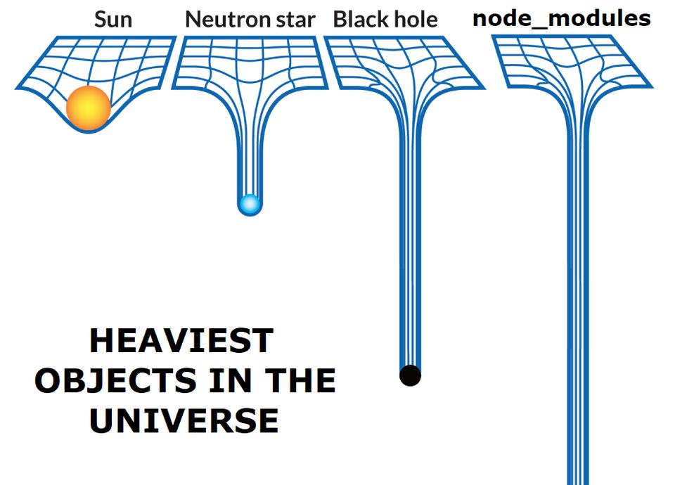 Рис. 3. Мем про node_modules