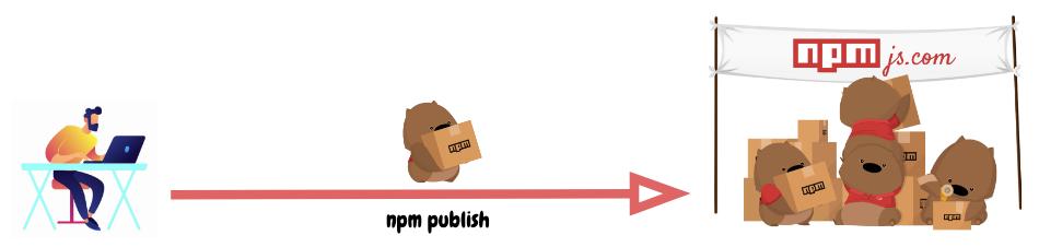 """Рис. 2. Процесс размещения пакета через <code class=""""inline-code"""">npm publish</code>"""