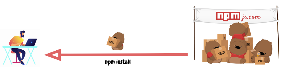 "Рис. 1. Процесс установки пакета через <code class=""inline-code"">npm install</code>"