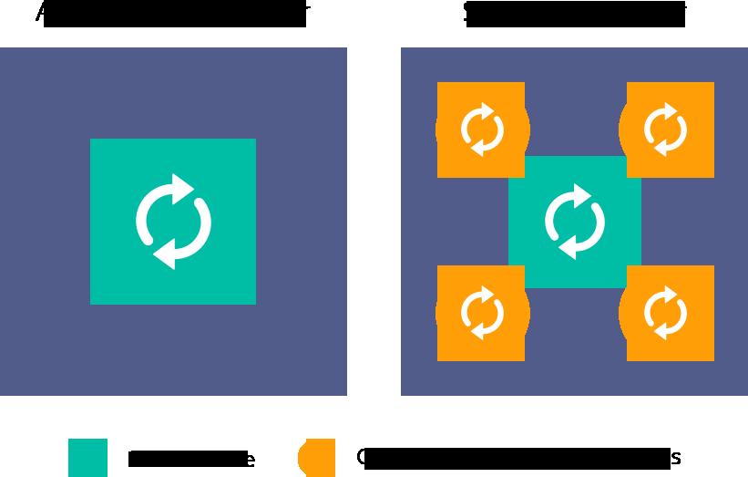 Схема: контейнер приложения (слева) и контейнер системы