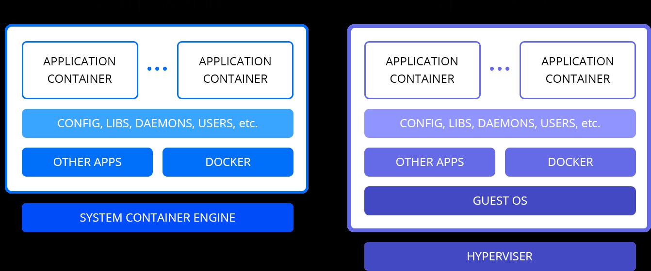 Сравнение системного контейнера и виртуальной машины. Как видите, они во многом похожи