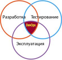 Иллюстрация, показывающая представление DevOps как пересечения разработки, эксплуатации и тестирования