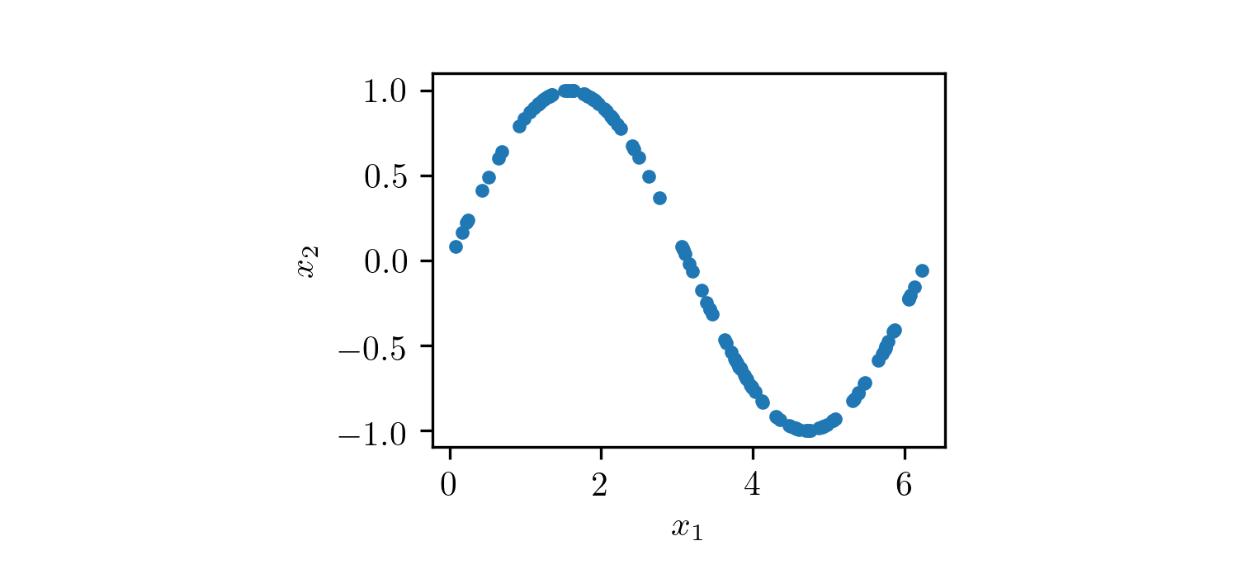 "Зависимость x<sub class=""cdx-sub"">2</sub> от x<sub class=""cdx-sub"">1</sub>"