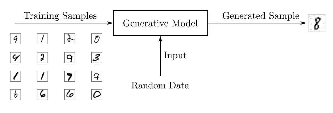 Схема обучения генеративной модели