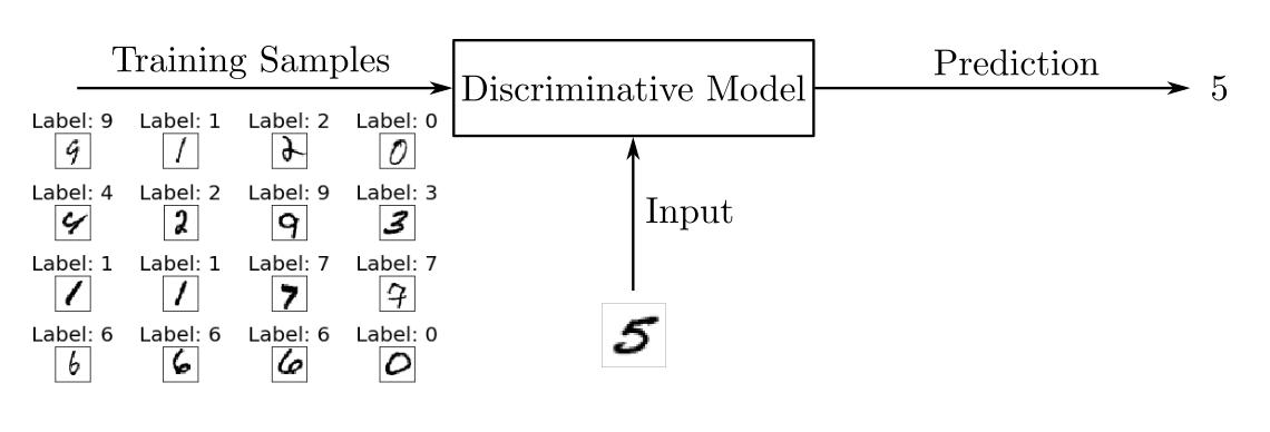 Схема обучения дискриминативной модели