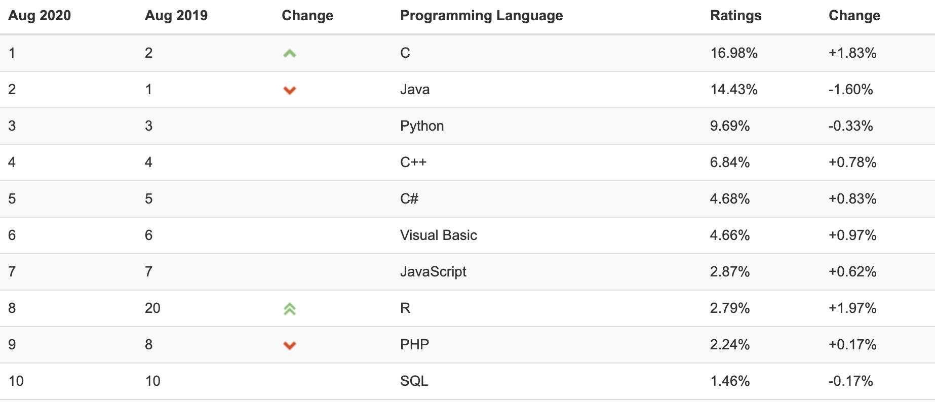 """Таблица рейтинга языков программирования <a href=""""https://www.tiobe.com/tiobe-index/"""" target=""""_blank"""" rel=""""noopener noreferrer nofollow"""">TIOBE 2020 г.</a>"""