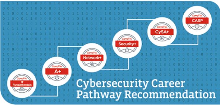 "<a href=""https://cyberexperts.com/how-to-transition-to-a-cyber-security-career-at-any-age/"" target=""_blank"" rel=""noopener noreferrer nofollow"">Порядок получения сертификатов для работы в ИБ.</a>"