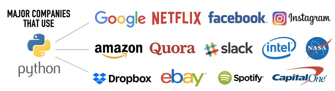Примеры известных компаний, активно использующих Python