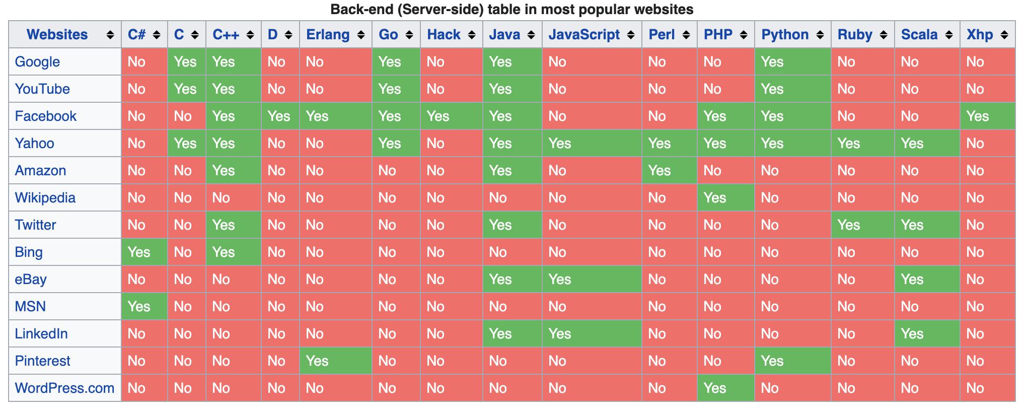 """Таблица, иллюстрирующая использование языков программирования в крупных технологических компаниях (<a href=""""https://en.wikipedia.org/wiki/Programming_languages_used_in_most_popular_websites"""" target=""""_blank"""" rel=""""noopener noreferrer nofollow"""">источник</a>)"""
