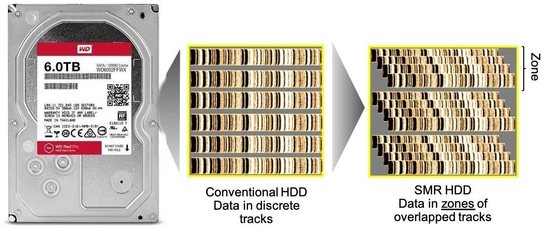 Рис. 10. Методы записи информации на жесткий диск: CMR (слева) и SMR