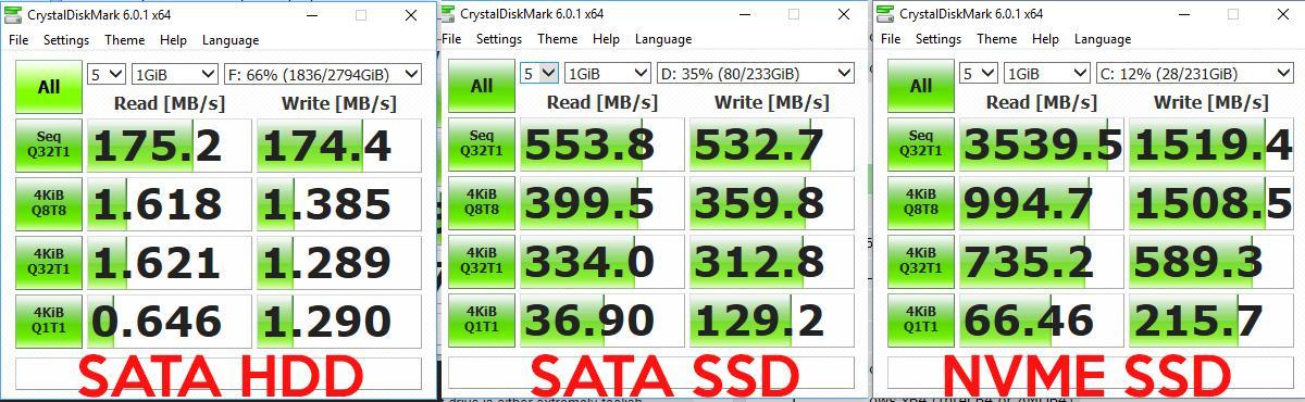 "Рис. 18. Сравнение скорости чтения и записи HDD, SSD и NVMe SSD накопителей в программе CrystalDiskInfo. Источник: <a href=""https://qna.habr.com/q/698595"" target=""_blank"" rel=""noopener noreferrer nofollow"">Хабр Q&amp;A</a>"