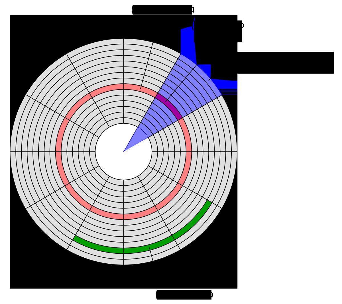 Рис. 5. Структура жесткого диска: 1 – дорожка, 2 – сектор дорожки, 3 – геометрический сектор, 4 – кластер