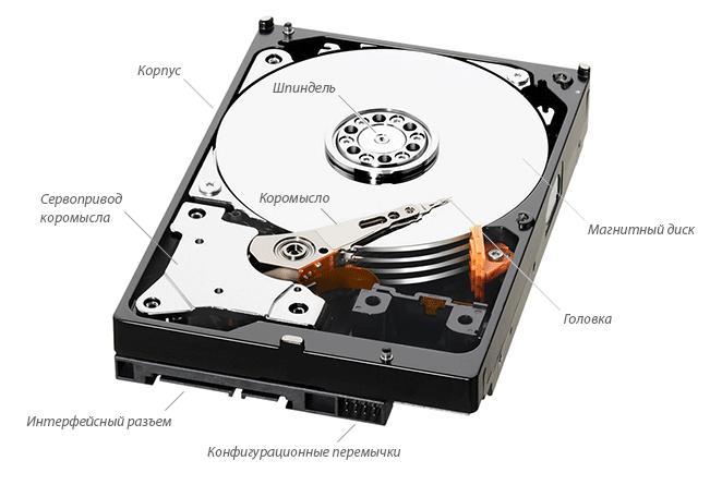 Рис. 2. Устройство жесткого диска (HDD)