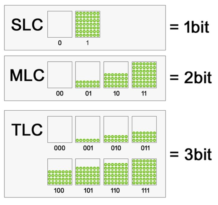 Рис. 15. Количество бит в ячейках SLC, MLC и TLC