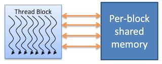 Рис. 7. Разделяемая память блока нитей в CUDA