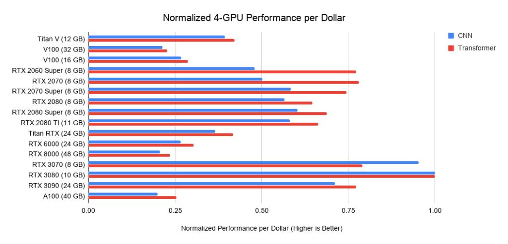 Рис. 23. Производительность на доллар (US) четырех ГП относительно четырех RTX 3080.