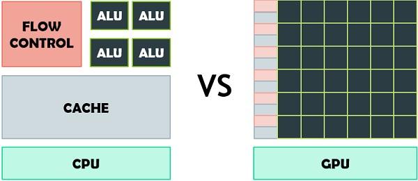 Рис. 1. Архитектура центрального процессора (слева) и графического процессора