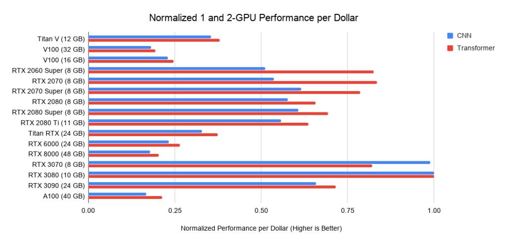 Рис. 22. Производительность на доллар (US) ГП относительно RTX 3080.