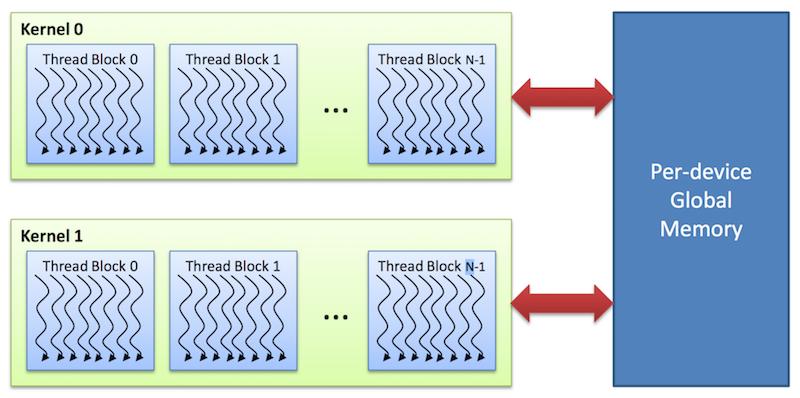 Рис. 8. Глобальная память сетки блоков в CUDA