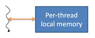 Рис. 6. Локальная память в CUDA
