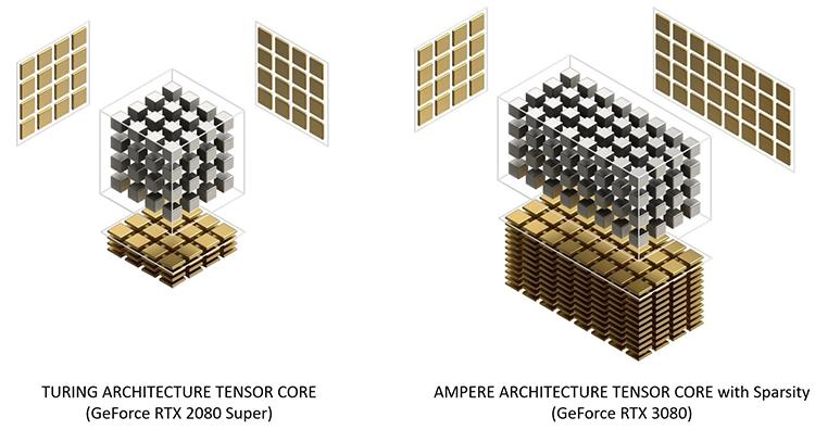 Рис. 11. Архитектура тензорных ядер в GeForce RTX 2080 Super и GeForce RTX 3080
