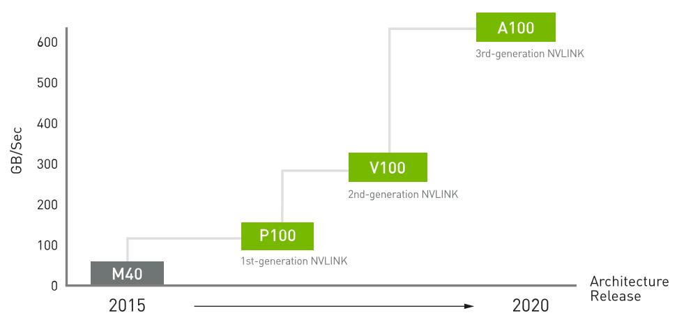 Рис. 20. Производительность NVLink M40, P100, V100 и A100