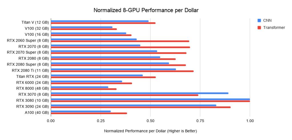 Рис. 24. Производительность на доллар (US) восьми ГП относительно восьми RTX 3080.