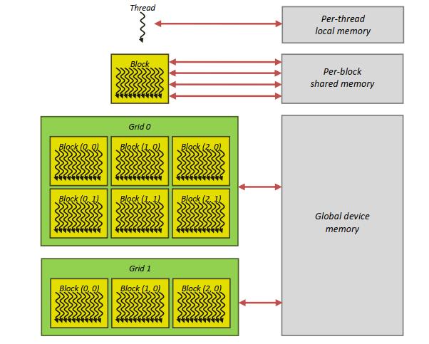 Рис. 9. Иерархия памяти в CUDA: поток (локальная память) → блоки (разделяемая память) → сетка блоков (глобальная память)