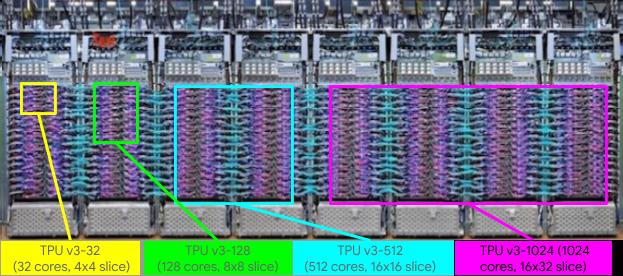 Рис. 16. Суперкомпьютер Google TPU Pod на тензорных процессорах
