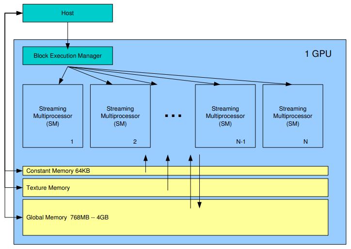 Рис. 3. Структура графического процессора