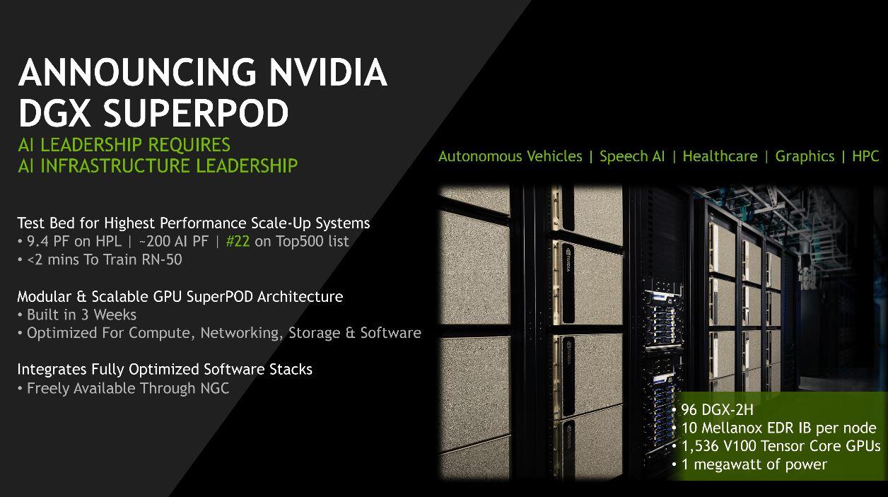 Рис. 15. Суперкомпьютер NVIDIA DGX SuperPOD