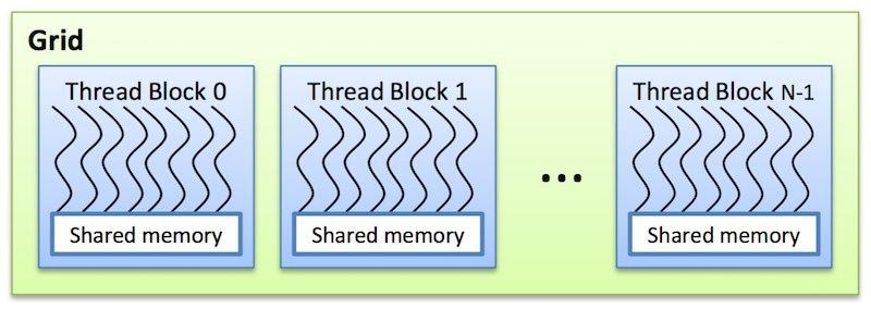 Рис. 5. Сетка блоков в CUDA