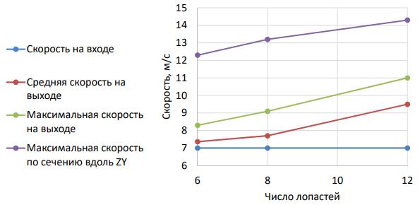 Рис. 21. График зависимости скорости воздуха от числа лопастей