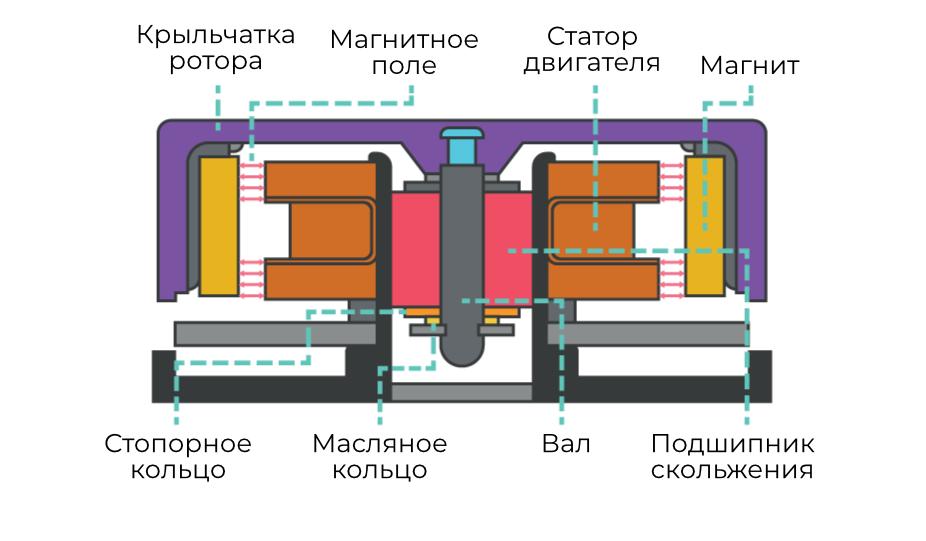 Рис. 3. Устройство вентилятора с подшипником скольжения