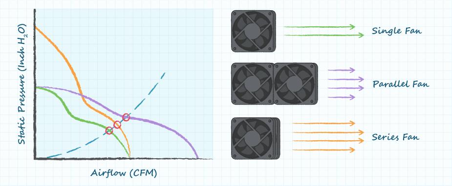 Рис. 16. График зависимости давления воздуха от скорости воздушного потока при последовательном и параллельном расположении вентиляторов