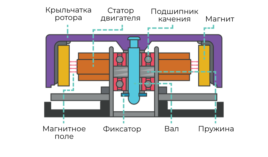 Рис. 6. Устройство вентилятора с подшипником качения