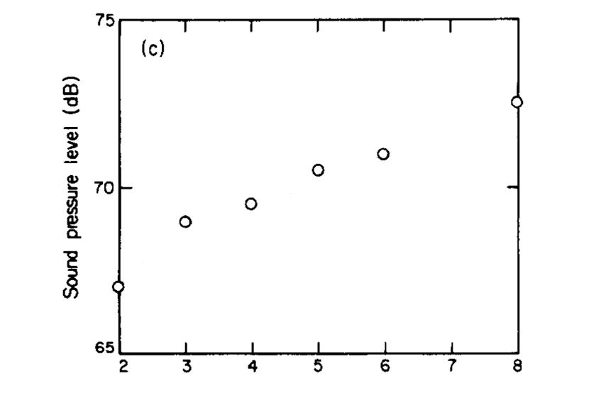 """Рис. 22. Зависимость создаваемого звукового давления от количества лопастей <a href=""""https://ru.wikipedia.org/wiki/%D0%90%D1%8D%D1%80%D0%BE%D0%B4%D0%B8%D0%BD%D0%B0%D0%BC%D0%B8%D1%87%D0%B5%D1%81%D0%BA%D0%B8%D0%B9_%D0%BF%D1%80%D0%BE%D1%84%D0%B8%D0%BB%D1%8C"""" target=""""_blank"""" rel=""""noopener noreferrer nofollow"""">аэродинамического профиля</a> (<a href=""""https://www.sciencedirect.com/science/article/abs/pii/0022460X77905521"""" target=""""_blank"""" rel=""""noopener noreferrer nofollow"""">pdf</a>, англ.)"""