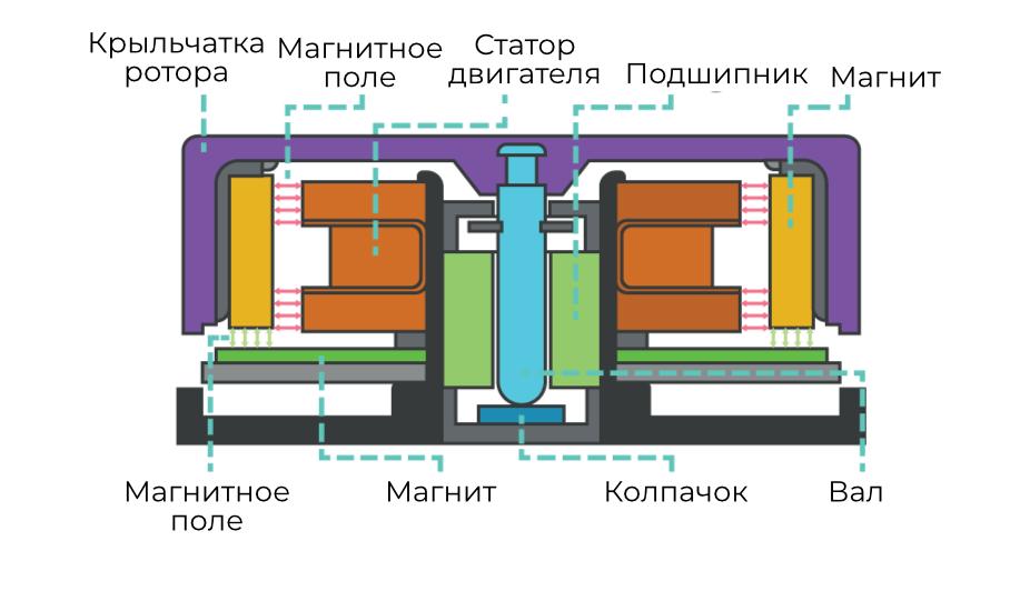 Рис. 9. Устройство вентилятора с магнитным центрированием