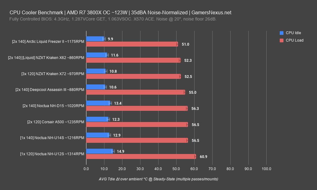 """Рис. 24. <a href=""""https://www.gamersnexus.net/hwreviews/3571-arctic-liquid-freezer-ii-cooler-review-benchmark"""" target=""""_blank"""" rel=""""noopener noreferrer nofollow"""">Результаты теста</a> (англ.) водяных и воздушных систем охлаждения ЦП"""